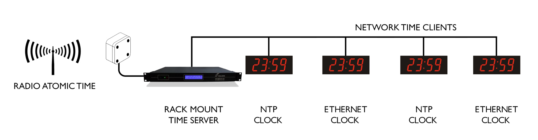 Ethernet Digi horloge murale synchronisation