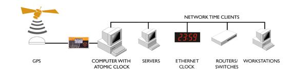 Horloge GPS au serveur