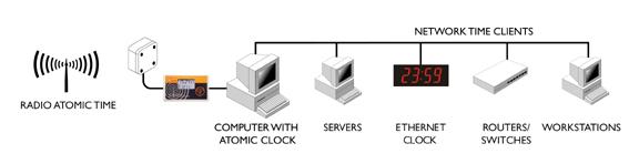 Horloge atomique de serveur
