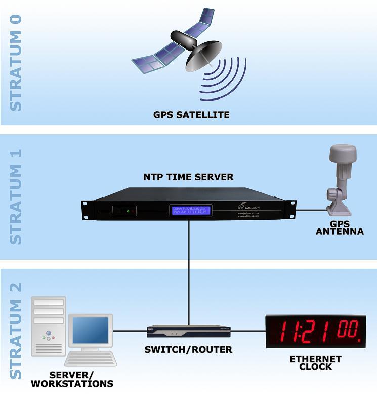 Serveur de temps GPS