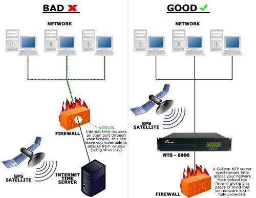 Schéma de la sécurité sur Internet