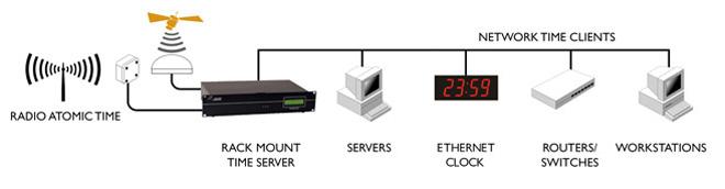 Produits Temps de synchronisation Hardware
